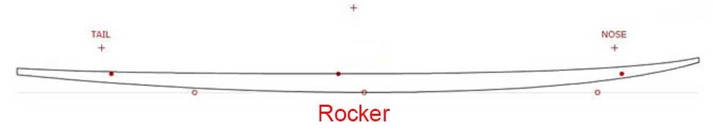 Rocker Explanation